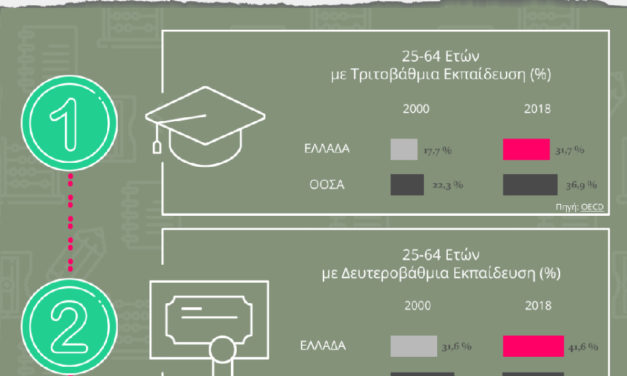 Infographic: Education in Greece