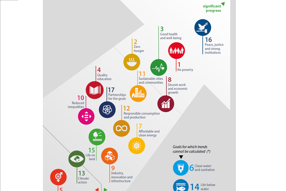 EU progress towards the SDGs