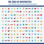 Accelerating Education for the SDGs in Universities