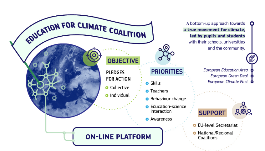 Education for Climate Coalition